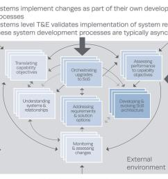 sos systems engineering core elements and their relationships to t e [ 1200 x 693 Pixel ]