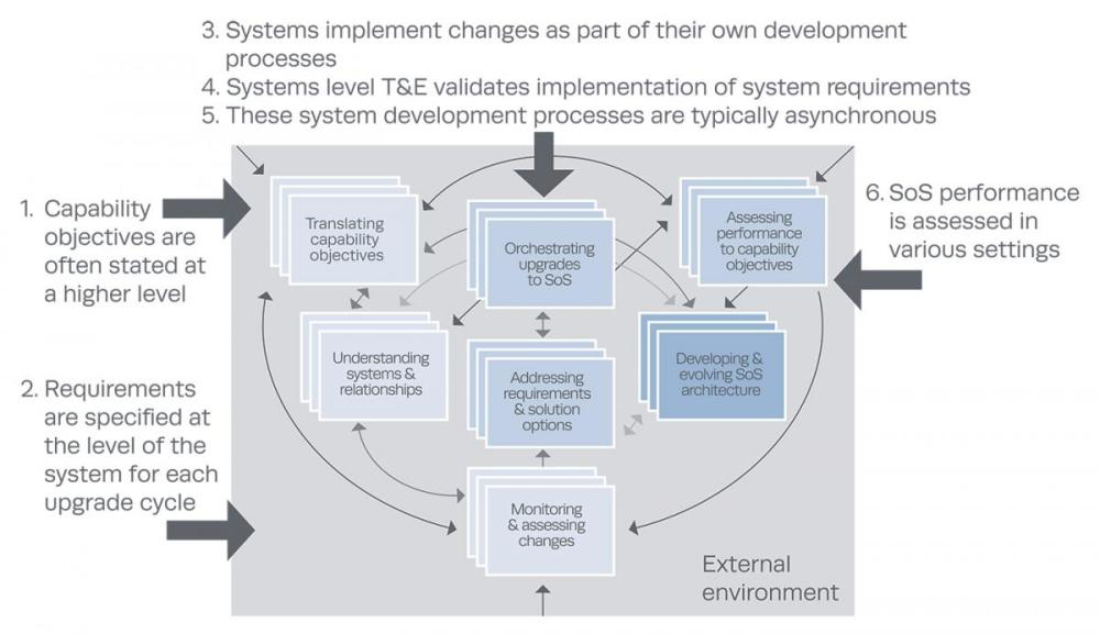 medium resolution of sos systems engineering core elements and their relationships to t e