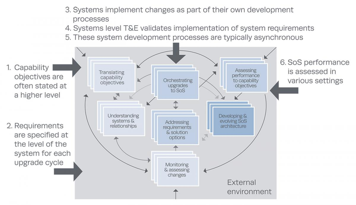hight resolution of sos systems engineering core elements and their relationships to t e