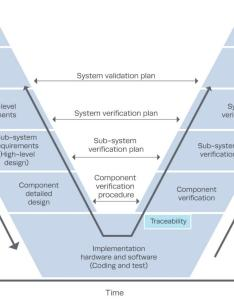 Systems engineering  washington state dot also verification and validation the mitre corporation rh