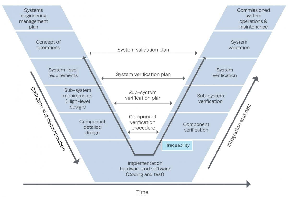 model in software testing v diagram circuit and wiring diagrams verification validation the mitre corporation