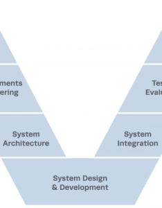 model of systems engineering lifecycle also the evolution mitre corporation rh