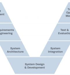 v model of systems engineering lifecycle [ 1200 x 771 Pixel ]