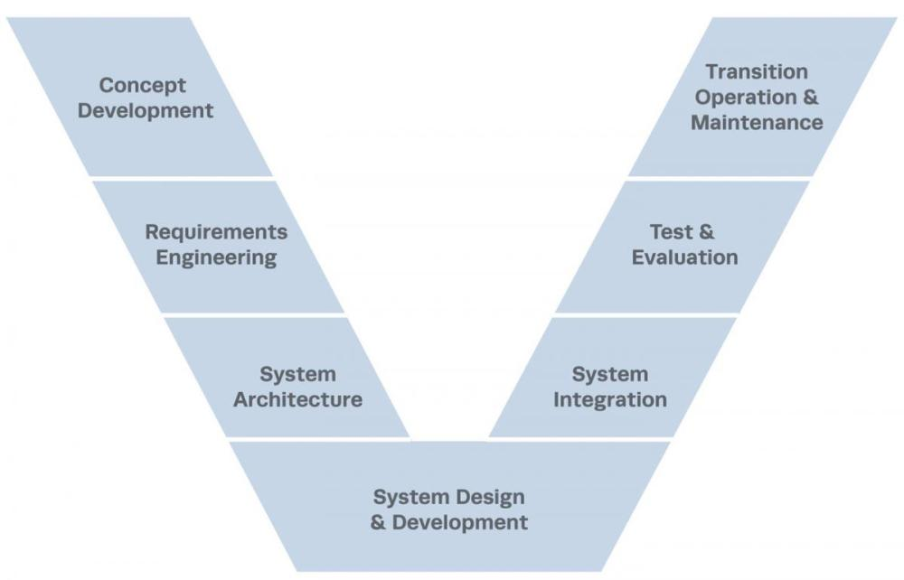 medium resolution of v model of systems engineering lifecycle