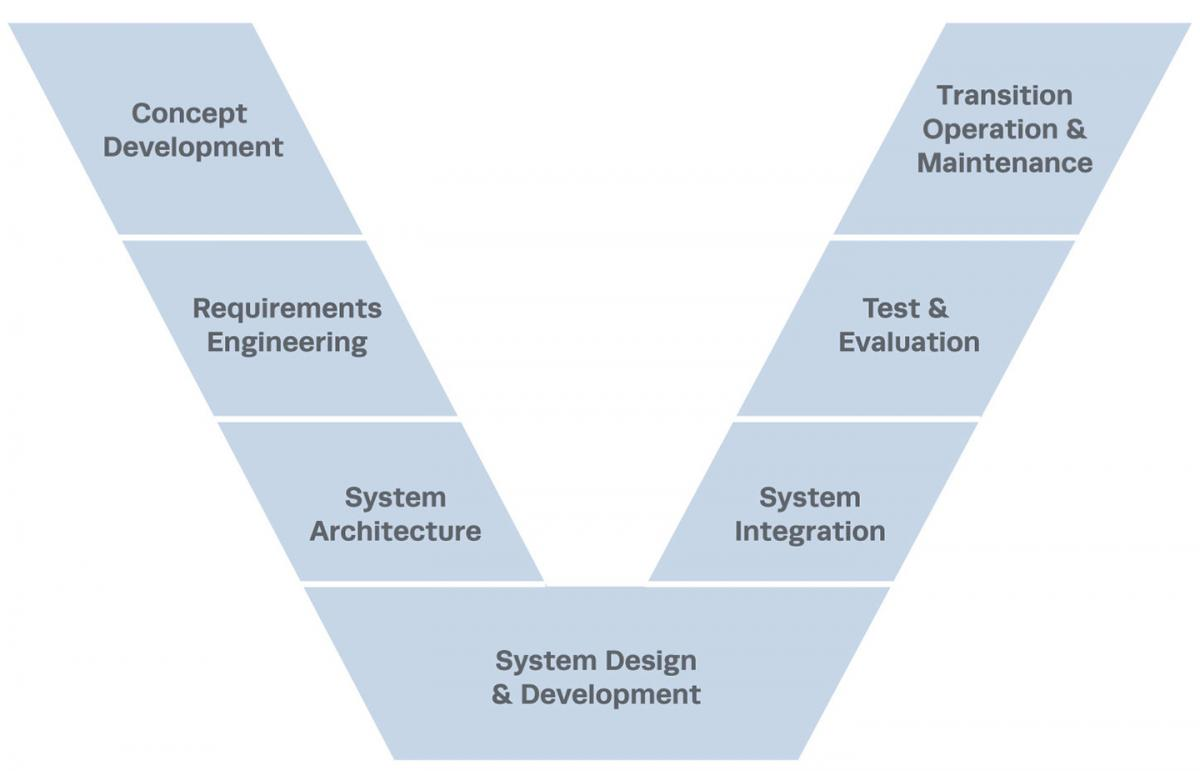 hight resolution of v model of systems engineering lifecycle
