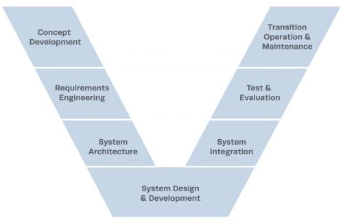 small resolution of v model of systems engineering lifecycle