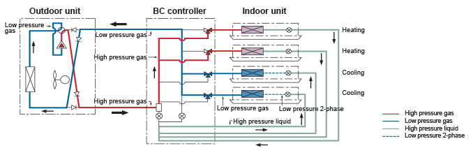 Wiring Schematics For Ac Units Cmb P Air Conditioning Mitsubishi Electric City Multi