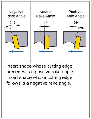 Negative Rake