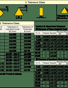 tolerance class also turning inserts identification mitsubishi materials corporation rh mitsubishicarbide