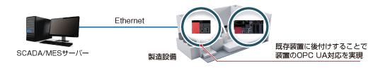 OPC UAサーバソフトウェア デバイスゲートウェイ® プリインストール製品 組込システムソリューション FA ...