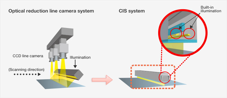 Surface Inspection Applications and Features: Contact Image Sensors (CIS) - MITSUBISHI ELECTRIC