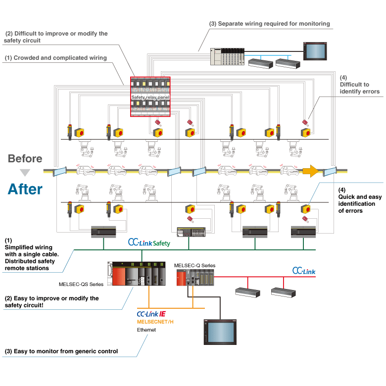 mitsubishi plc wiring diagram skeleton with labels safety programmable controller melsec product features melsec-qs/ws series   electric fa