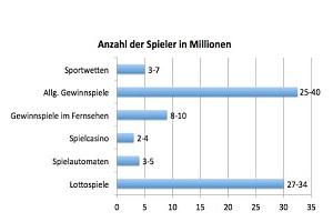 Online und Mobile Gaming (Foto: Tilman Becker/Der Markt für Glücksspiele und Wetten)