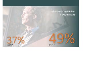Arbeitsunzufriedenheit in Deutschland