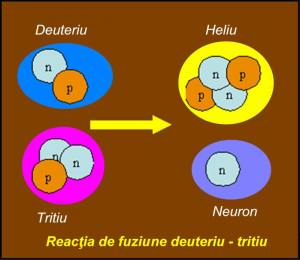 de la fuziunea nucleara la magnetul monopolar