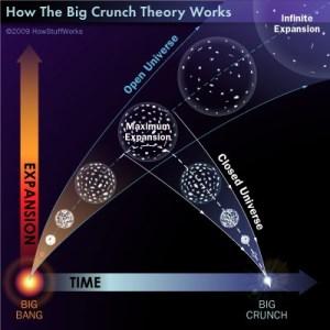 Din nou teorii despre formarea Universului