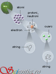 teoria_stringurilor
