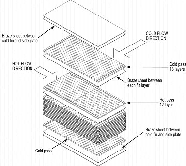 Aluminum brazed Plate And Fin Heat Exchanger screw