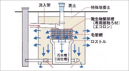 「エコロンシステムK-36」断面図