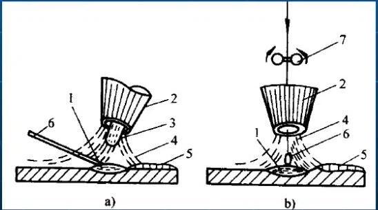 Difference between TIG Welding & Plasma Welding & Manual