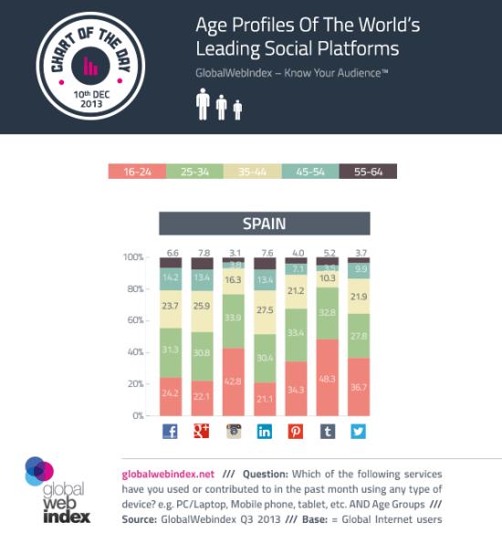 Edades de los usuarios de las redes sociales en España