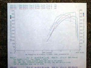 DynoOneLapJZA80.jpg (38397 bytes)