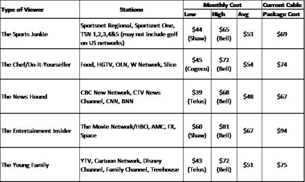 New cable offerings