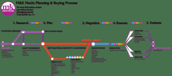 ML Media Planning Buying Process