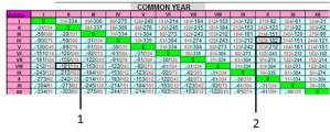 The gregorian calendar one year time calculator