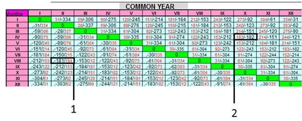 Gregorian calendar one year time calculation