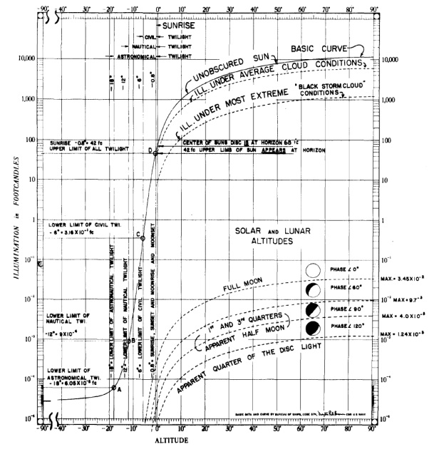 A chart showing all major natural illumination sources against their altitudes above and below the horizon