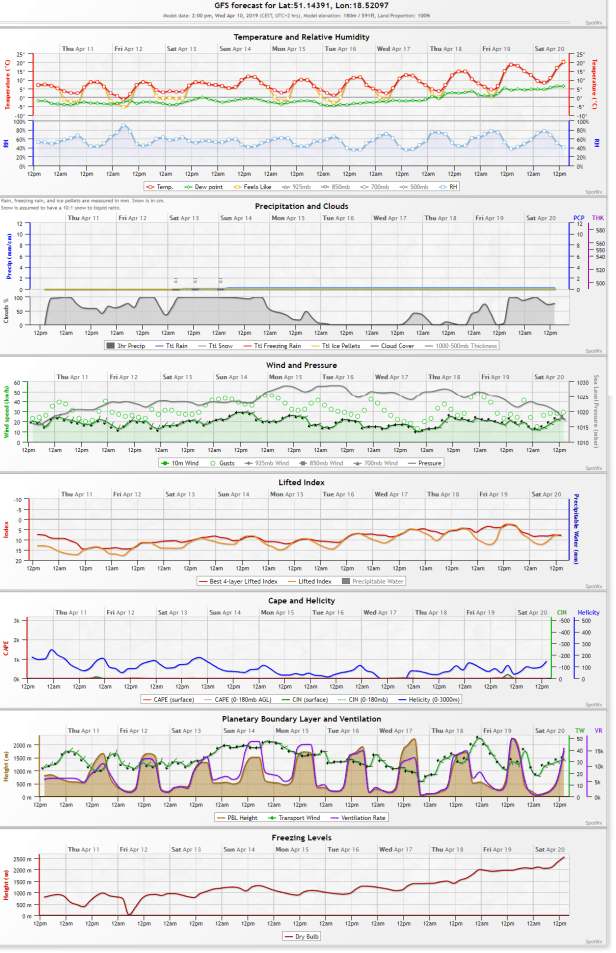 Numerical weather forecast for Warsaw