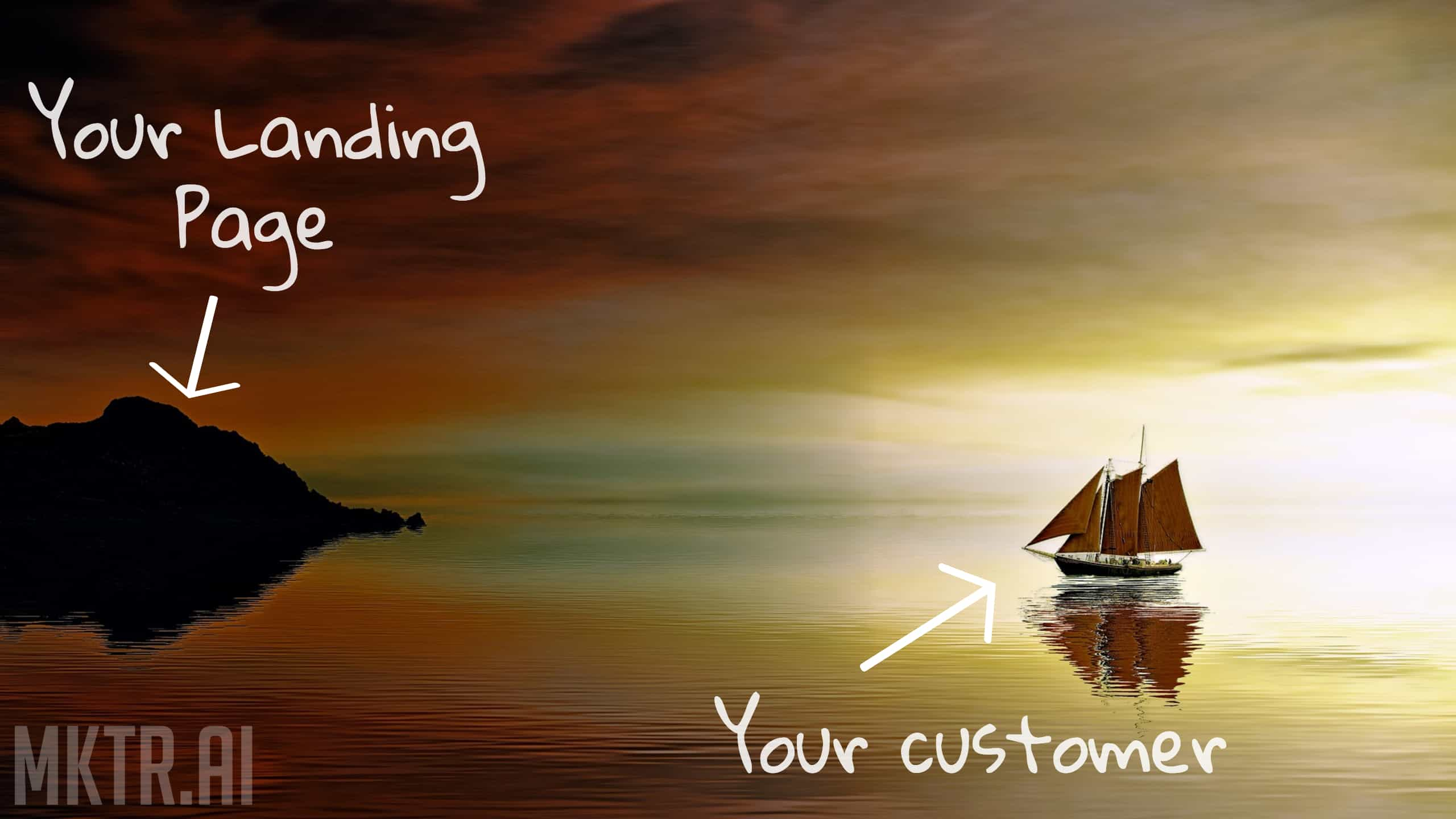 Your landing page to a customer is like a small island to a passing boat -- you need to catch your customer's attention