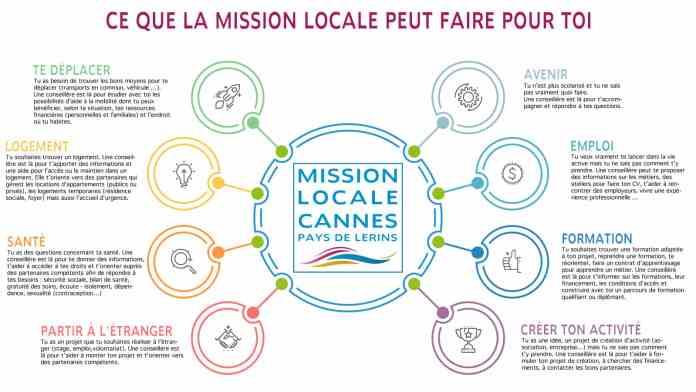 Ce que peut faire la Mission Locale Pour Toi