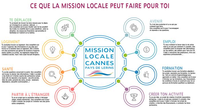 Ce que la Mission Locale peut faire pour toi
