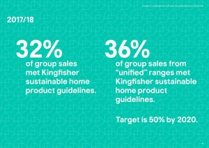 Kingfisher Sustainable Home Products quick guide headline results