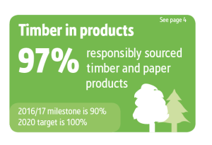 Screwfix Sustainability Results graphics, Timber responsibly sourced