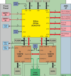 block diagram of tornado a6678dkuxxx amc module with two tms320c6678 dsps and kintex ultrascale [ 1811 x 2593 Pixel ]