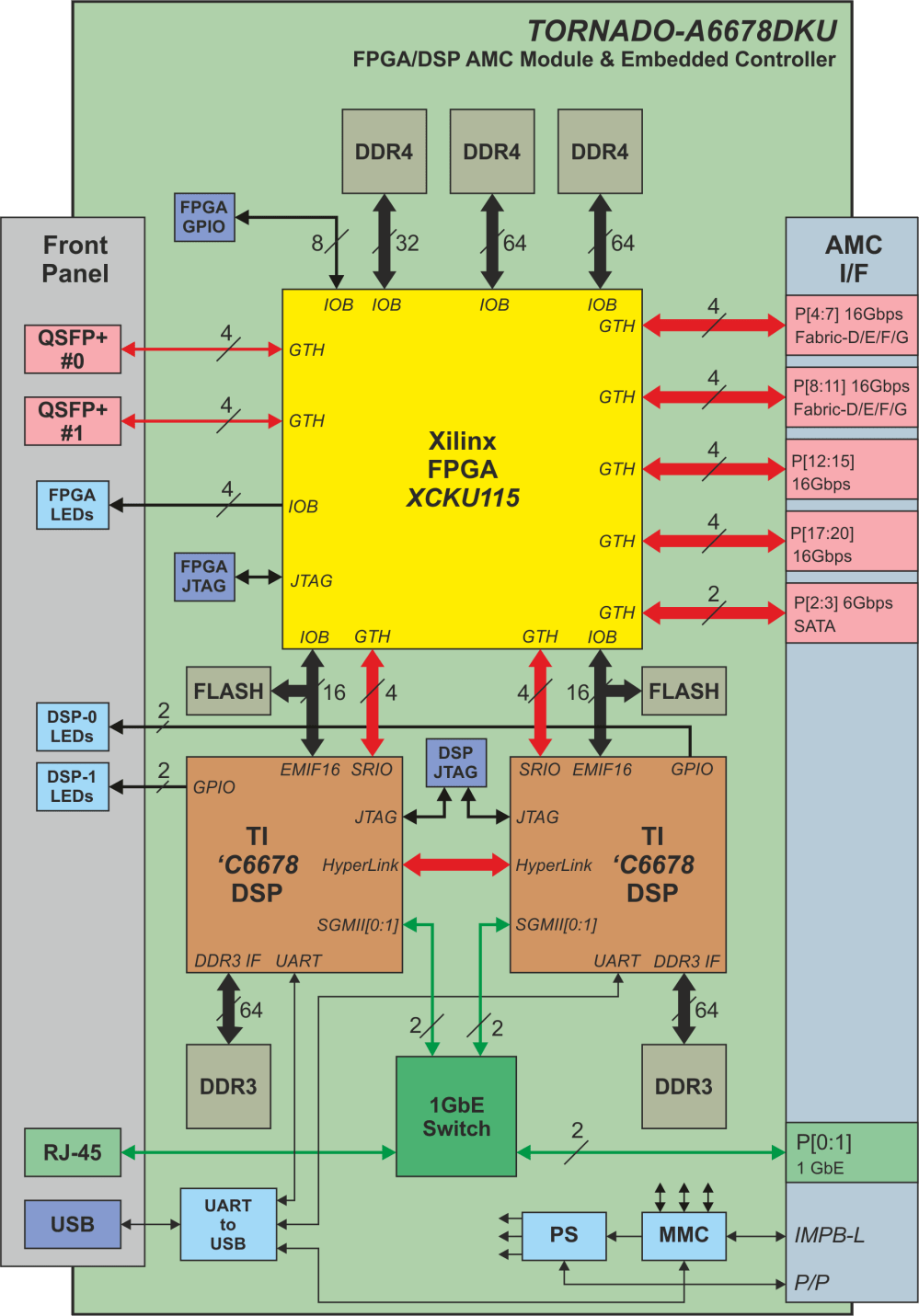 medium resolution of block diagram of tornado a6678dkuxxx amc module with two tms320c6678 dsps and kintex ultrascale