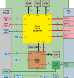 a6678ku block diagram for tornado a6678kuxxx amc module with dsp and kintex ultrascale fpga [ 1811 x 2368 Pixel ]