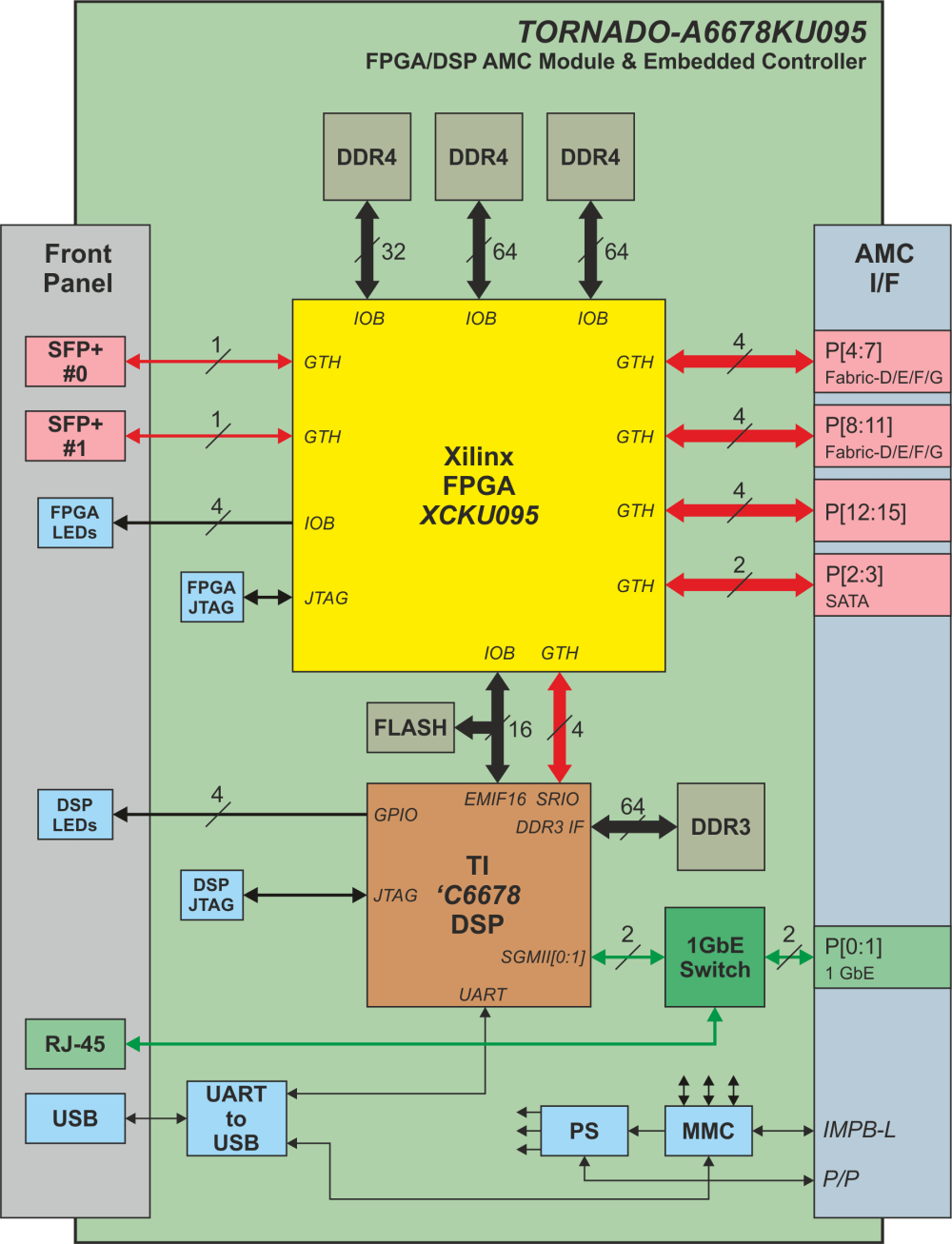medium resolution of a6678ku block diagram for tornado a6678kuxxx amc module with dsp and kintex ultrascale fpga