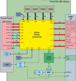 block diagram for tornado avu125 fmc amc module with virtex ultrascale fpga and [ 1859 x 2132 Pixel ]
