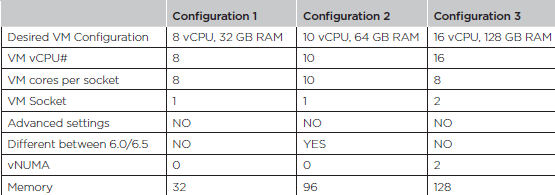 Standard sized vm configuration examples