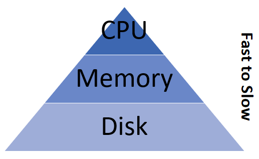 Pyramid of speed for cpu, memory, disk