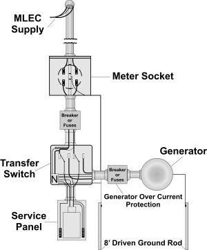 Generator Safety | mlec