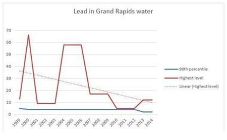 Lead levels in Grand Rapids: How they've fallen to lowest