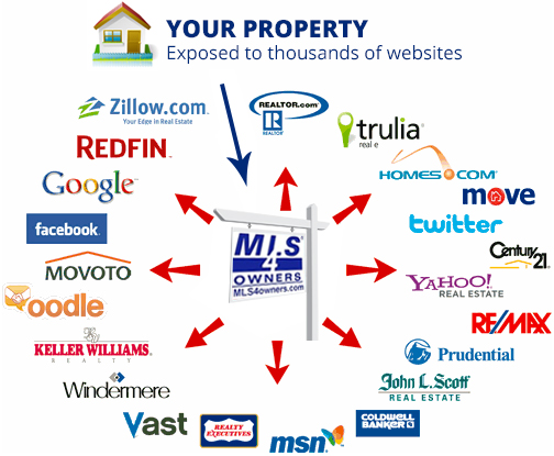 MLS 4 Owners Washington Flat Fee MLS Listing MLS By Owner
