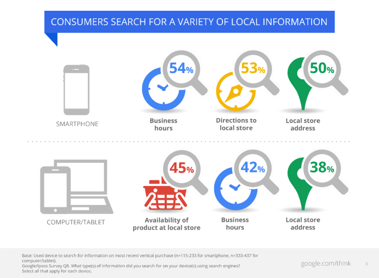 An infographic from Google showing the most frequently searched-for information on smartphones and on computers/tablets.