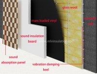 Soundproofing A Wall | How To Soundproof Walls  MLV ...