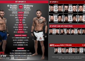 UFC Fight Night: Dustin Poirier vs Anthony Pettis. Program, luptători și VIDEO cu cele mai spectaculaose faze